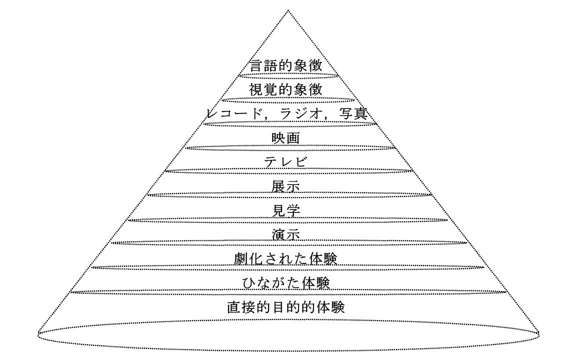 経験の円錐